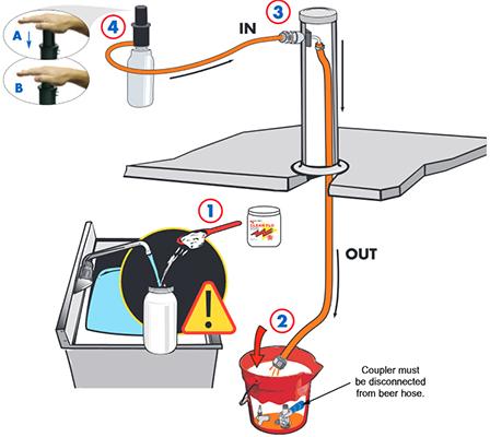 Sistema de limpieza por bombeo manual